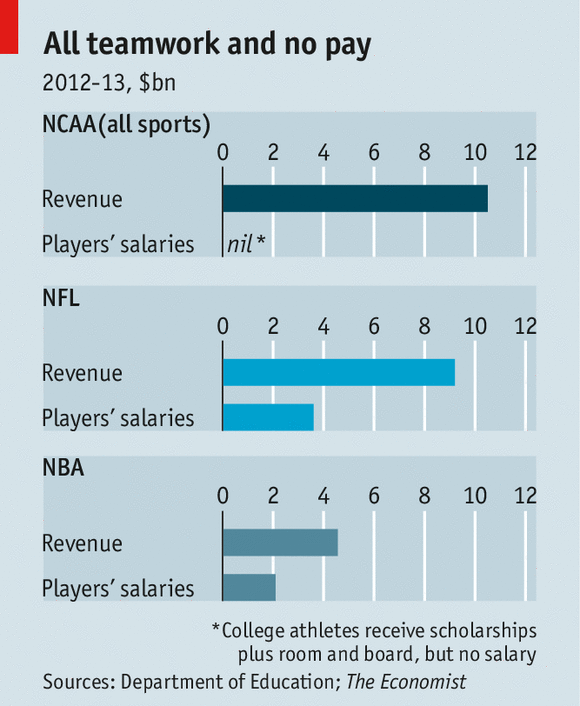 stakeholder should ncaa student athletes be paid  it appears the question now isn t should student athletes be paid or not it is now when will student athletes be paid athletes know that they are the main